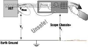 采用断开地线的方法进行浮动测量对人和设备很危险