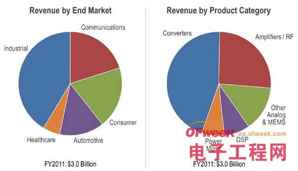 ADI的产品与市场