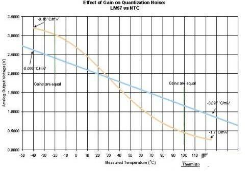 LM57和NTC热敏电阻(Murata NCP15XH103F)的噪声灵敏度比较