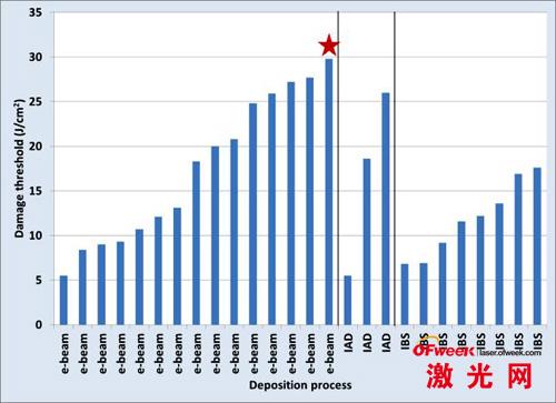 标注五角星的结果为上海光机所的参赛样品