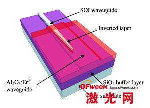 特文特大学博士生Laura Agazzi发明的芯片的图像,包括了硅光学波导(SOI:绝缘硅片)和掺铒氧化铝