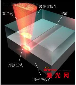 塑料激光焊接原理