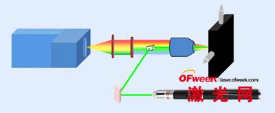 绿光激光指示器追踪危险化学品
