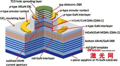 一个基于嵌入氮化铟镓(InGaN)/氮化镓量子阱(QW)的氮化镓(GaN)微腔的电动泵极化声子激光器