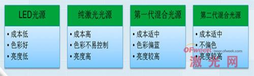 四种光源技术比较