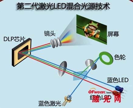 第二代激光LED混合光源