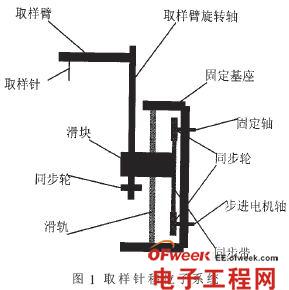 基于FPGA的步进电机多轴控制器设计