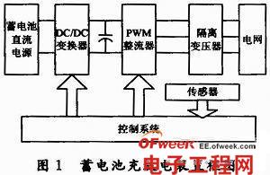 基于PWM技术蓄电池充放电与检测系统设计