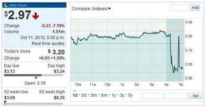 AMD下调Q3营收预期 股价盘后重挫7%