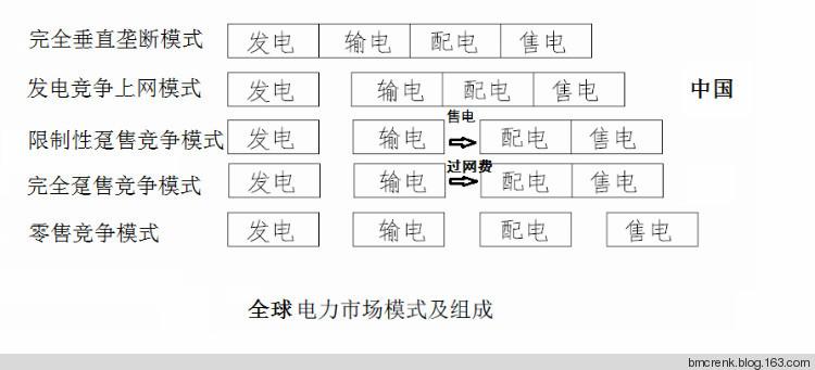 中国电力体制改革十年回顾和反思