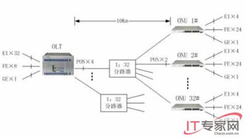 gweasypath的典型组网结构