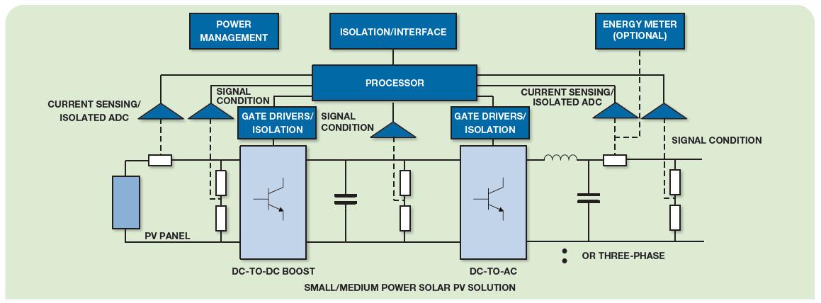 adi再生能源-太阳能光伏发电解决方案