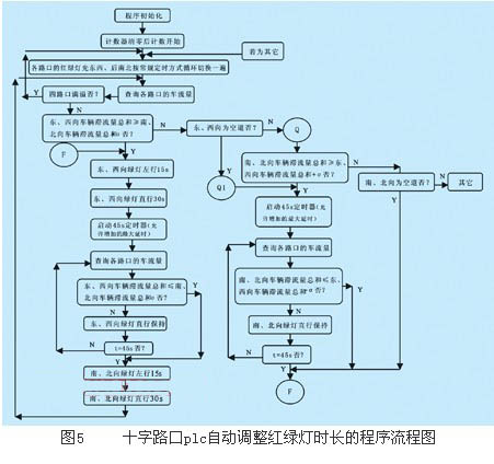红绿灯plc接线原理图