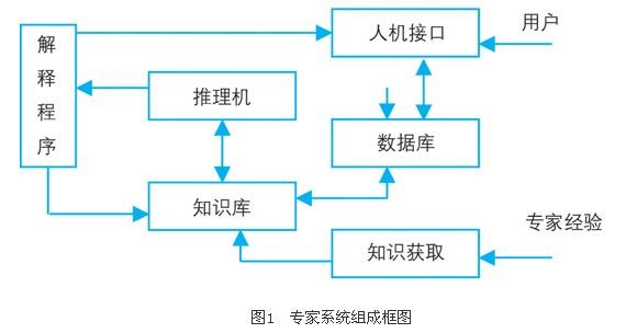 系统综述的步骤