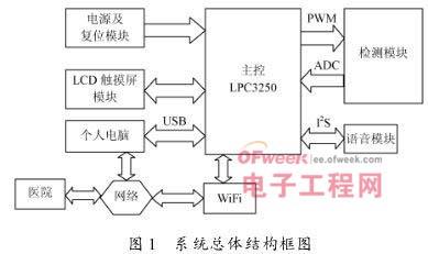 基于LPC3250的智能电子血压计设计 图1