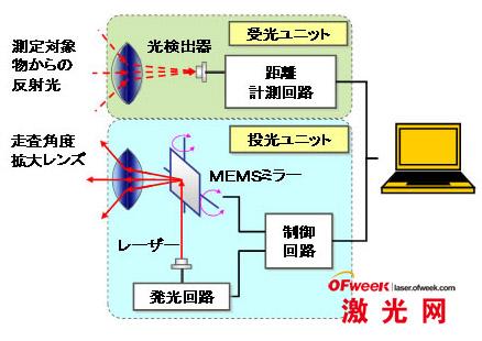 扫描机构原理图