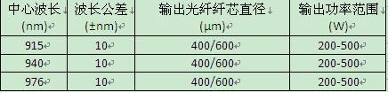 P72可选波长及输出功率