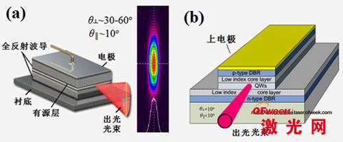 (a)半导体激光器结构示意图及典型远场图,(b)布拉格反射波导激光器结构示意图
