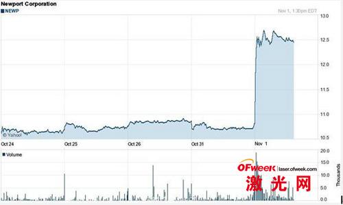 10月24日至11月1日理波公司股价走势