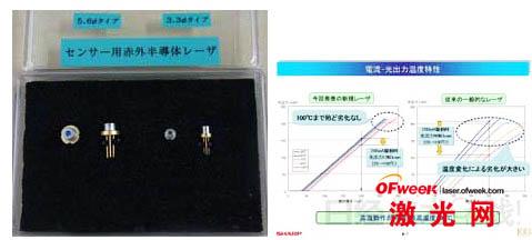 图1:此次开发的红外半导体激光器。直径为5.6mm的产品(左)和直径为3.3mm的产品(右) 图2:实现100℃下的高温工作(夏普的资料)