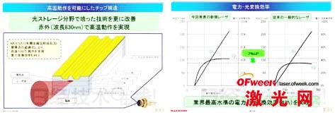 图3:改进通过MOCVD成膜的三层膜(夏普的资料)图4:电光转换效率为42%(夏普的资料)