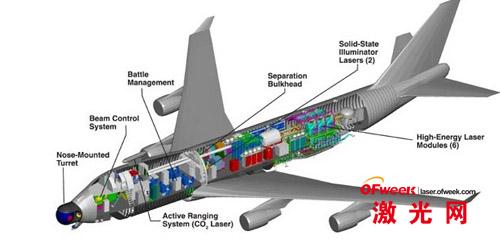 ABL空基作战激光器实验的波音747-400F货机内部构造