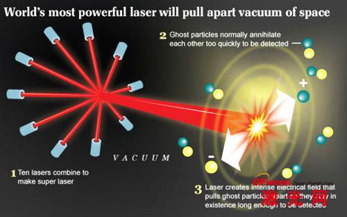 超强激光构造计划
