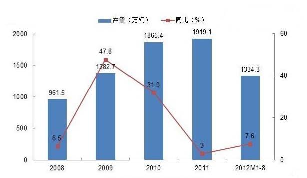 汽车产量增长给自动化市场带来市场