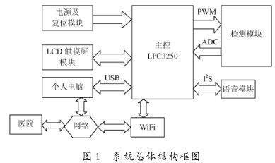 基于LPC3250的智能电子血压计的设计