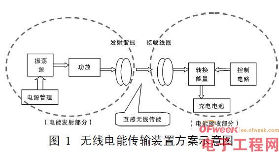 无线充电器的设计(原理图+主材bom)