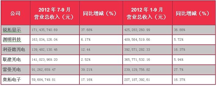 2012年1—9月份中国LED显示屏上市公司财务报表