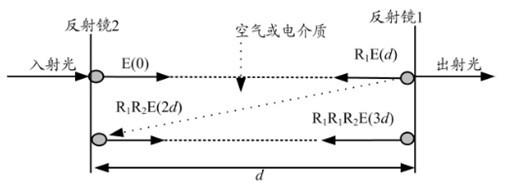 f-p谐振器工作原理示意图