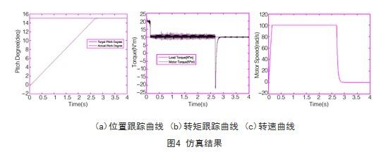基于svpwm的异步电机位置伺服控制系统研究与仿真