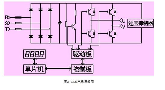 高压变频器在煤矿主井提升系统中的应用