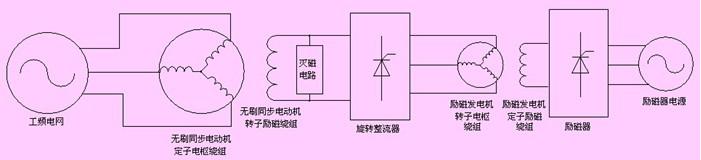 2.2 无刷同步电动机励磁系统结构   无刷同步电动机励磁系统结构如图2所示,其中励磁发电机与同步电动机同轴转动。    图2 无刷同步电动机励磁系统结构   其中,旋转整流器负责电机起动过程灭磁与投励逻辑,其内部结构如图3所示。电机起动时,旋转整流器控制灭磁晶闸管t4将灭磁电阻rf连接至无刷同步电动机的转子励磁绕组上,以提供较大的起动转矩,降低励磁绕组端电压,此时整流晶闸管t1~ t3截止;当电机到达亚同步速且满足准角条件时,控制器触发整流晶闸管t1 ~t3,将励磁发电机的电枢电压整流后加在同步电动