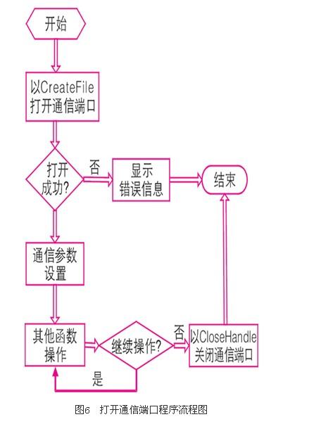 api函数的欧姆龙plc串行通信