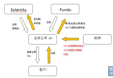 结构主要有以下三种:   合伙制就是solarcity与funds共同出资成立公司