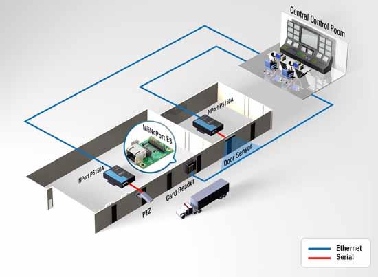 工业以太网与无线通信