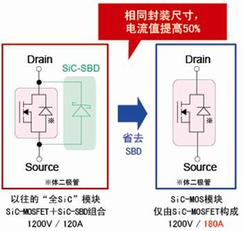 无肖特基势垒二极管的SiC-MOS模块开始量产