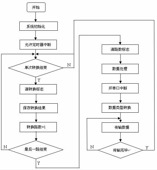 监控主机程序流程图