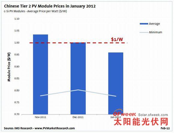 2012年1月中国二线光伏组件价格
