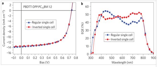 电流-电压特性和外部量子效率(EQEs)