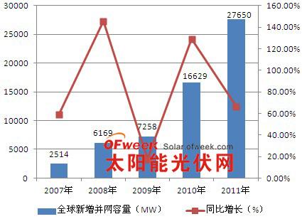 2007年至2011年全球光伏新增并网容量及增速