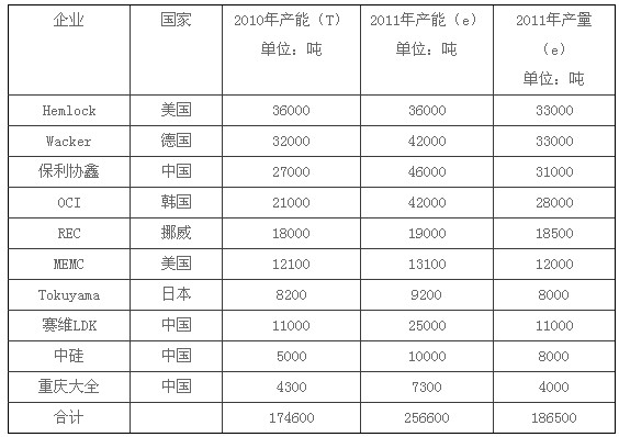 全球主要多晶硅生产企业产能与产量列表