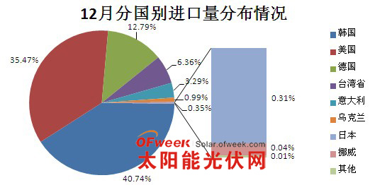 12月份分国别多晶硅进口量分布