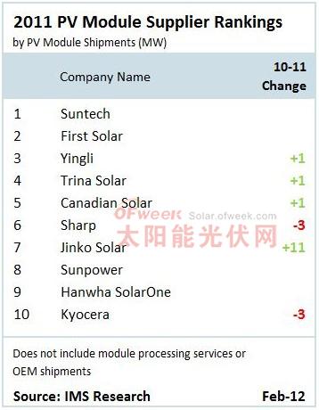 2011年全球十大光伏组件商排名