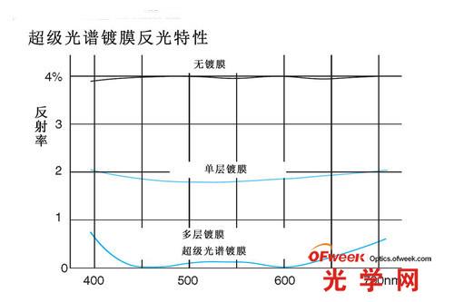 超级光谱镀膜反光特性对比