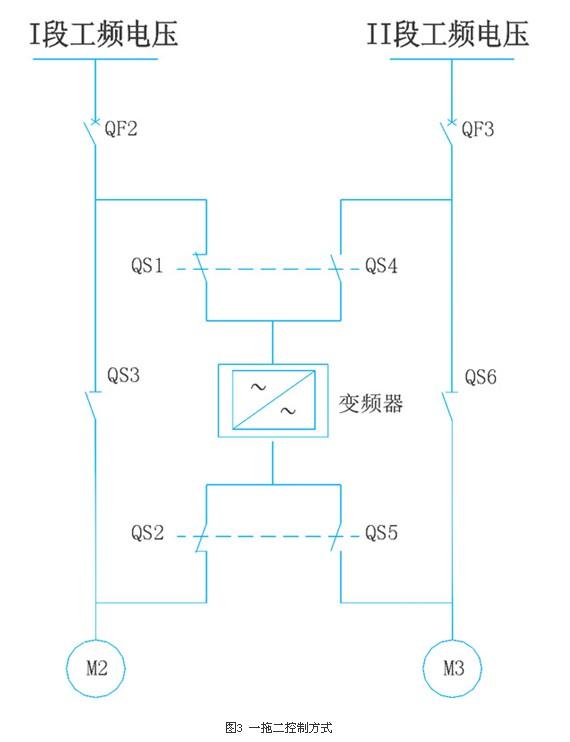 高压变频器手动旁路方式与自动旁路方式应用的比较