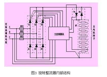 发电机的电枢电压整流后加在同步电动机的励磁绕组上