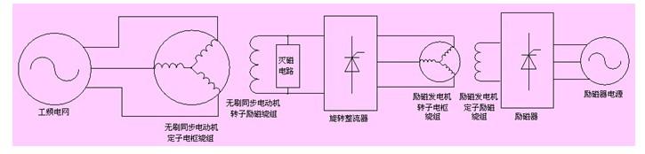 图2 无刷同步电动机励磁系统结构